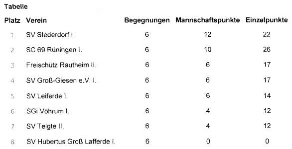 Stederdorfer Schützen auf Titelkurs